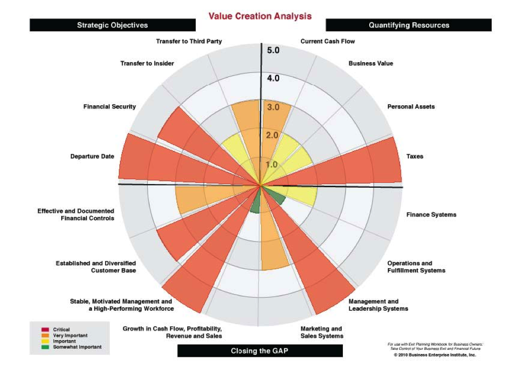 Building Value Manley Strategic Strategy Value Exit Planning